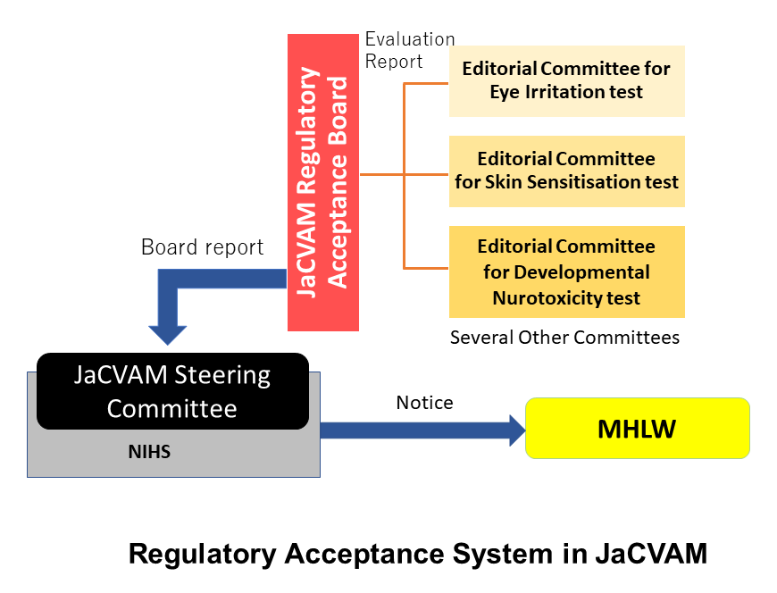 Regulatory Acceptance System in JaCVAM